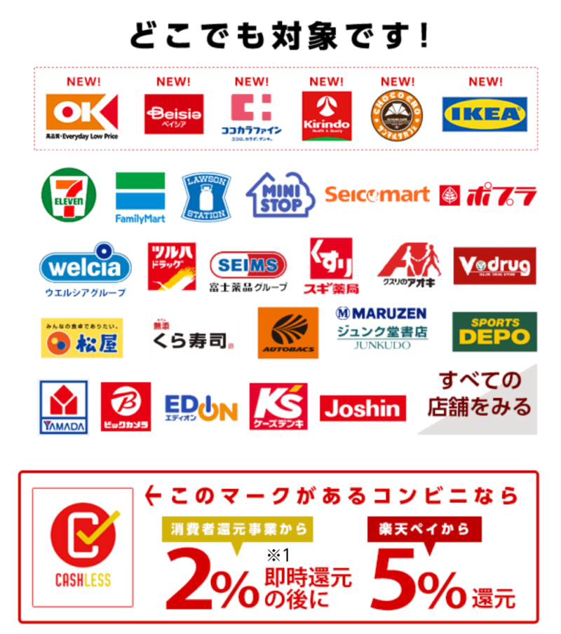 楽天ペイ全店舗5%還元キャンペーン対象店舗