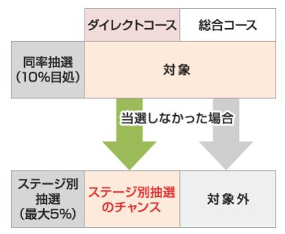 SMBC日興証券IPO通常抽選とステージ抽選の仕組み