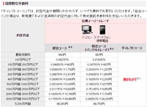 SMBC日興証券信用取引手数料一覧