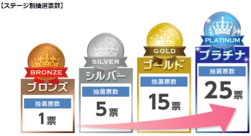 SMBC日興証券ステージ別抽選のステージ別抽選回数