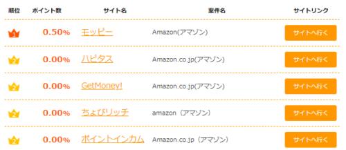 Amazon還元順位