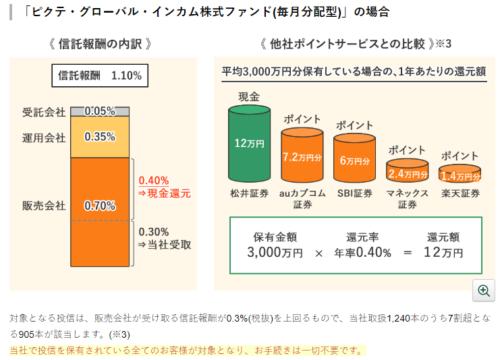 松井証券詳細説明