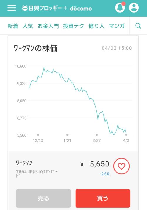 ワークマンの株価