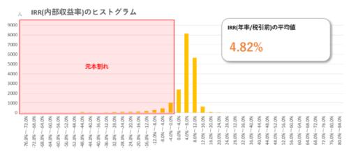 2月の損益分布図