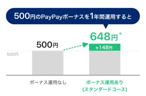 PayPay運用1年したら
